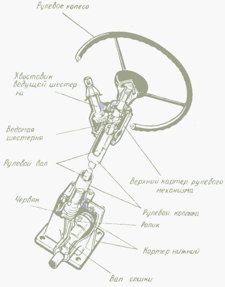 Рулевое управление Т-25